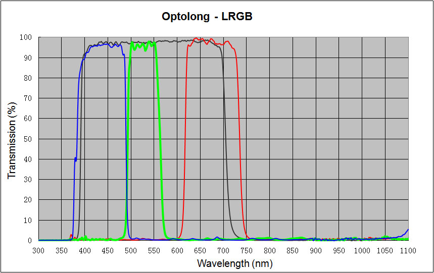 Optical spectrum diagram of Optolong LRGB filters
